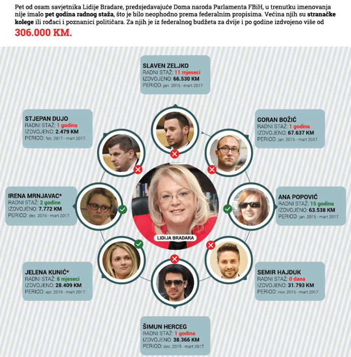 Predsjedavajuća Doma naroda Parlamenta FBiH Lidija Bradara ima osam savjetnika, pet primljeno nezakonito