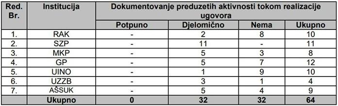 Vijeće ministara i institucije BiH nezakonito trošili milione za javne nabavke