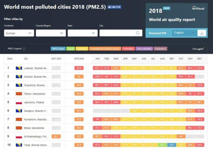Airvisual: Grad iz BiH ima najzagađeniji zrak u Evropi