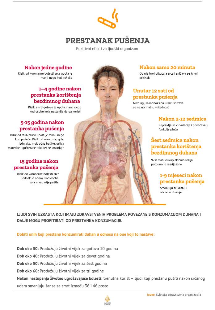 Preporod tijela nakon prestanka pušenja