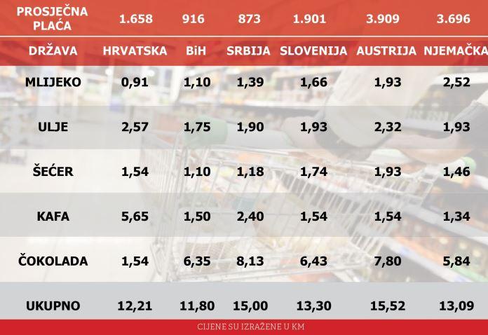 Cijene namirnica u BiH, Austriji, Hrvatskoj, Srbiji... kolike su razlike?