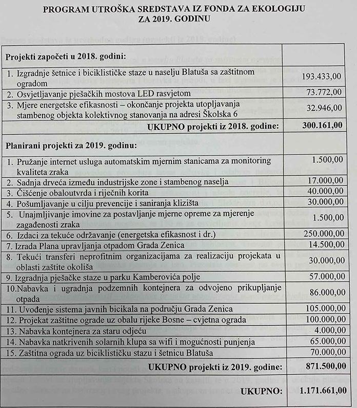 Grad Zenica Eko Projekti