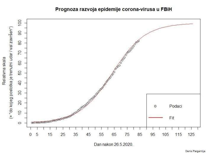 Prognoza Koronavirus FBiH