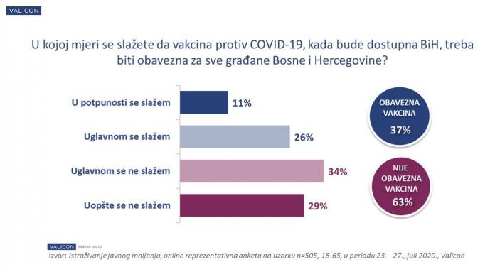 Građani BiH nisu za obaveznu vakcinaciju protiv koronavirusa