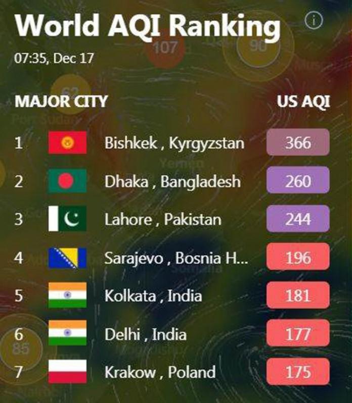 World AQI Ranking