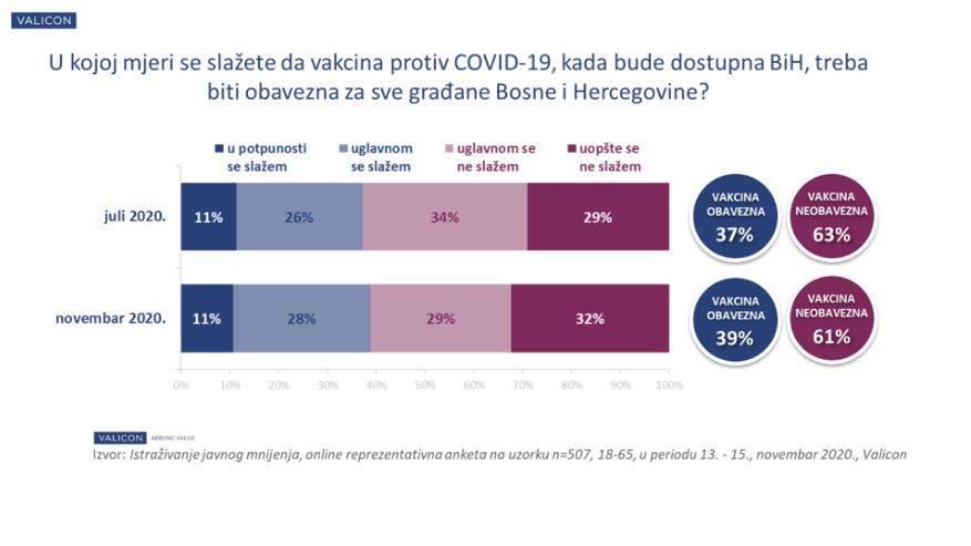 Raste interes građana BiH za vakcinaciju protiv Covid-19