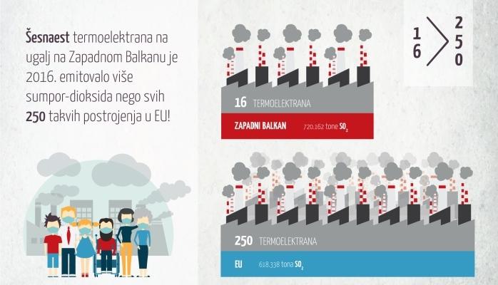 """Regionalna kampanja """"UjedinjeniBalkan za čist zrak"""""""