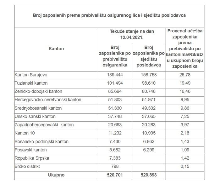 Broj Zaposlenih April