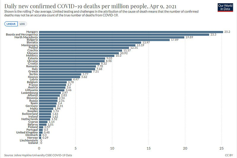 BiH druga u Evropi po broju dnevno potvrđenih smrtnih ishoda od koronavirusa na milion stanovnika