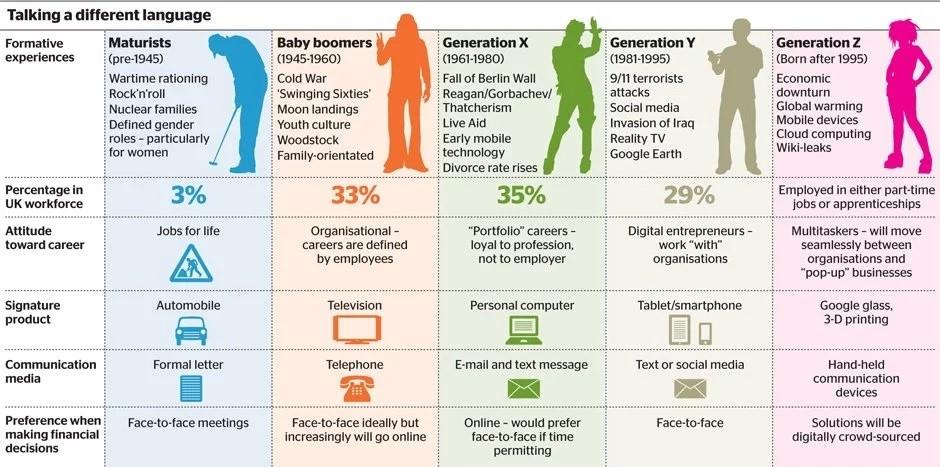 Koji su to rani znakovi da starite prema kriterijima generacije rođene poslije 1995. godine?