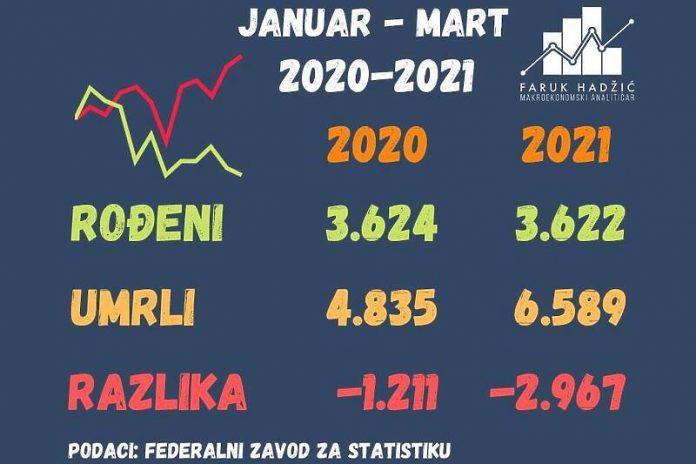 Statistika FBiH