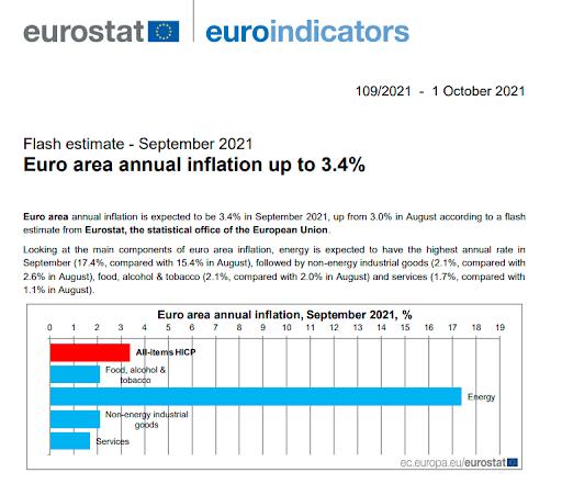 Eurostat Tabela